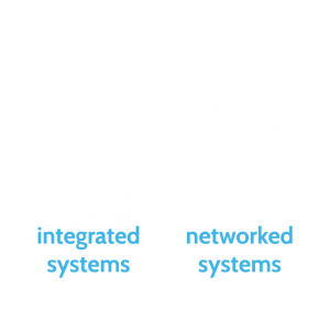 Integrated and Networked Systems